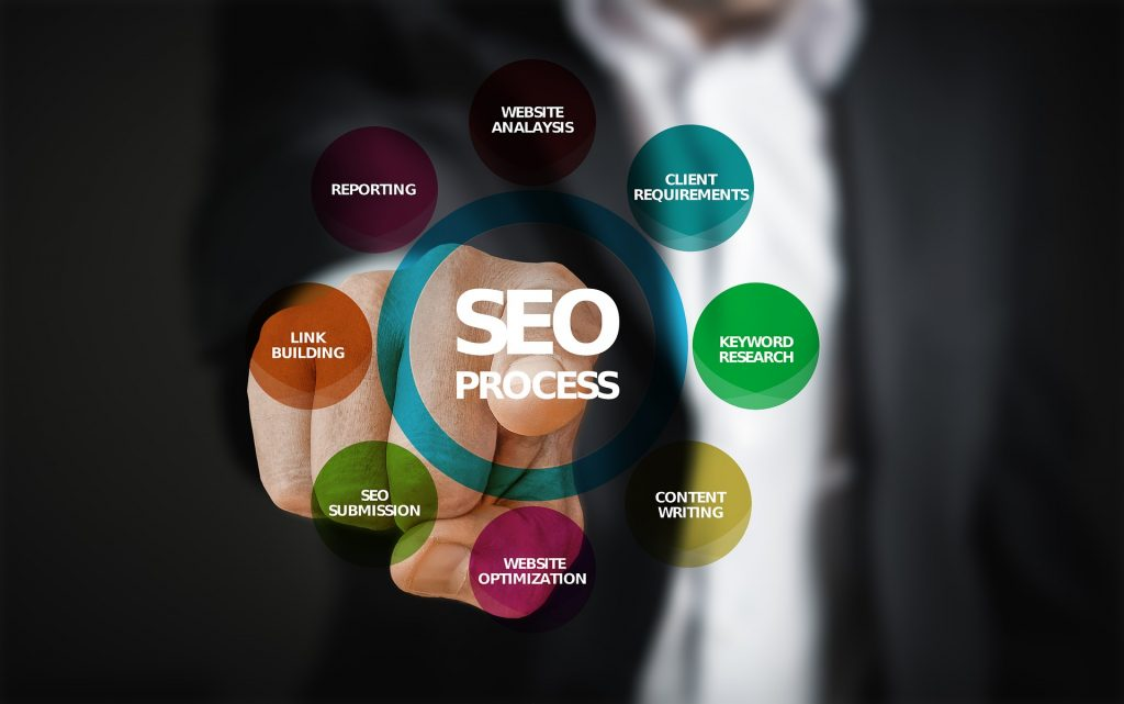 سئو وب سایت شرکتی - راهکار بزرگ و ابزار دیجیتال مارکتینگ